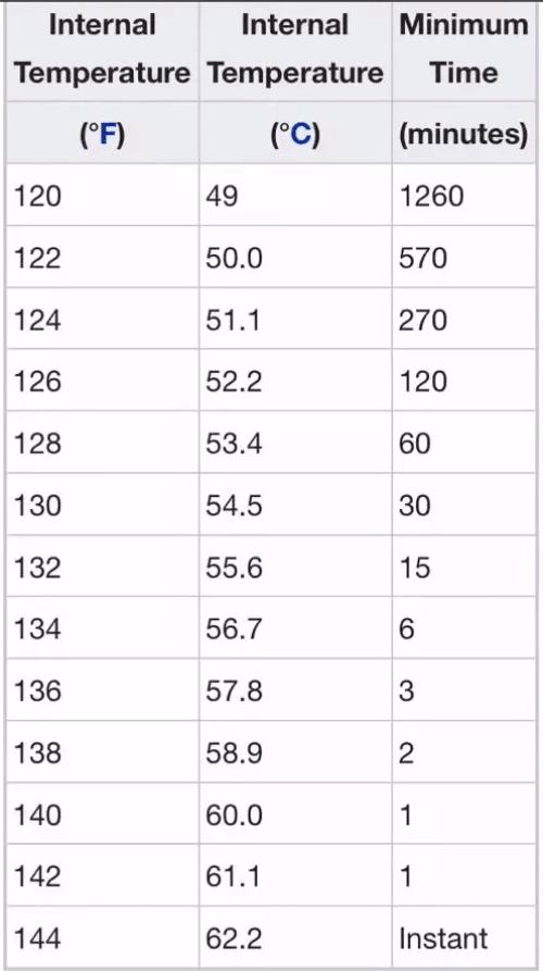 Pork Temperature Chart showing pathogen destruction at different temperature and time levels