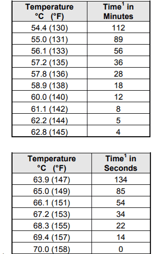 Meat Pasteurization Time and Temperature Chart