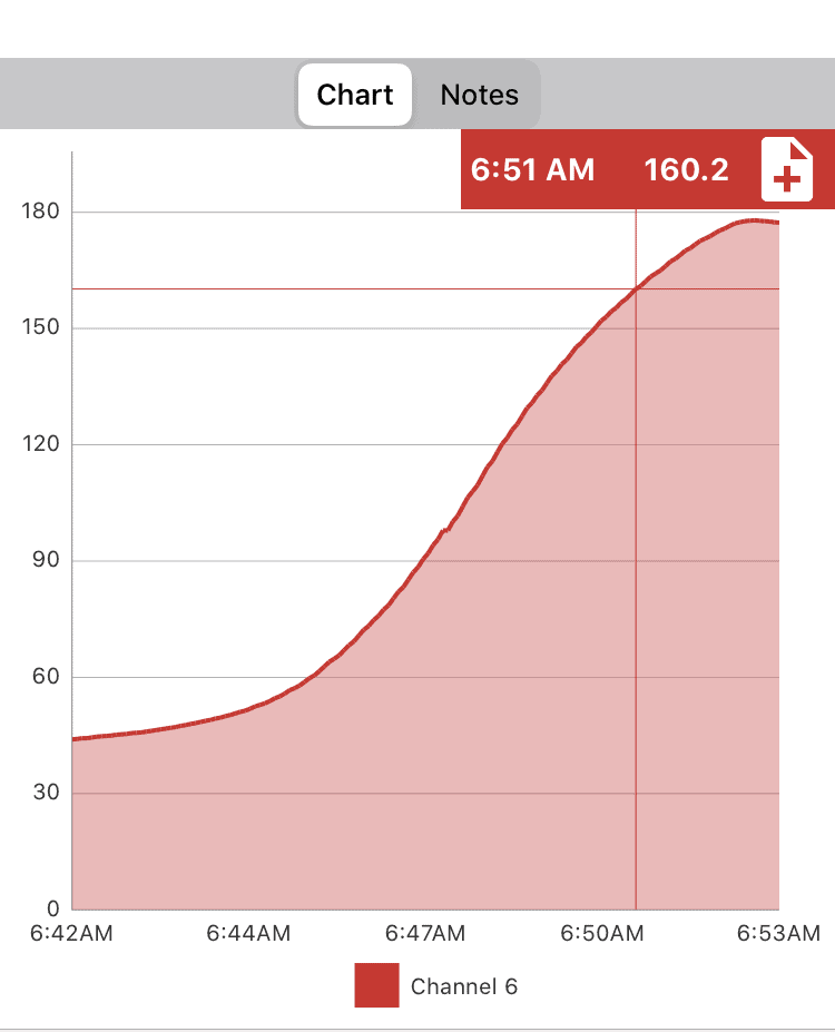 Time temperature graph of a chorizo sausage cooking in a covered pan of simmering water for 10 minutes reaching an internal temperature of 160 degrees after 10 minutes.