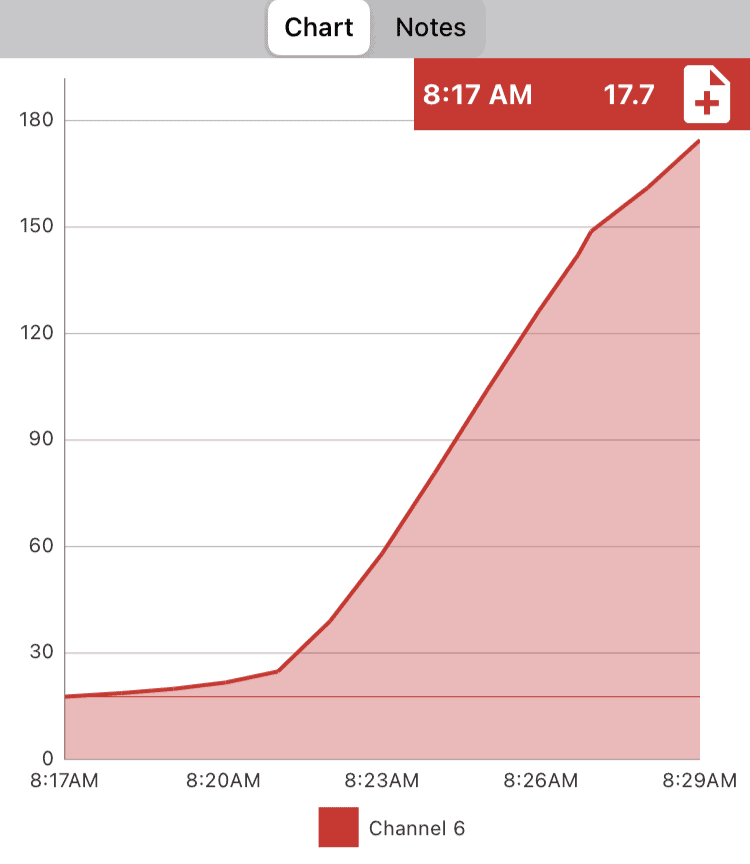 Time and temperature graph showing a beginning internal temperature of 17 degrees Fahrenheit for a frozen turkey sausage patty.