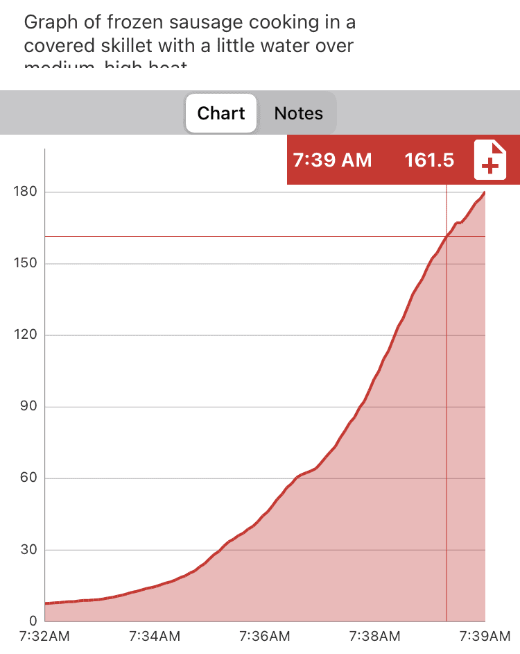 Time and temperature graph of a frozen breakfast sausage link cooking in a covered pan on the stovetop