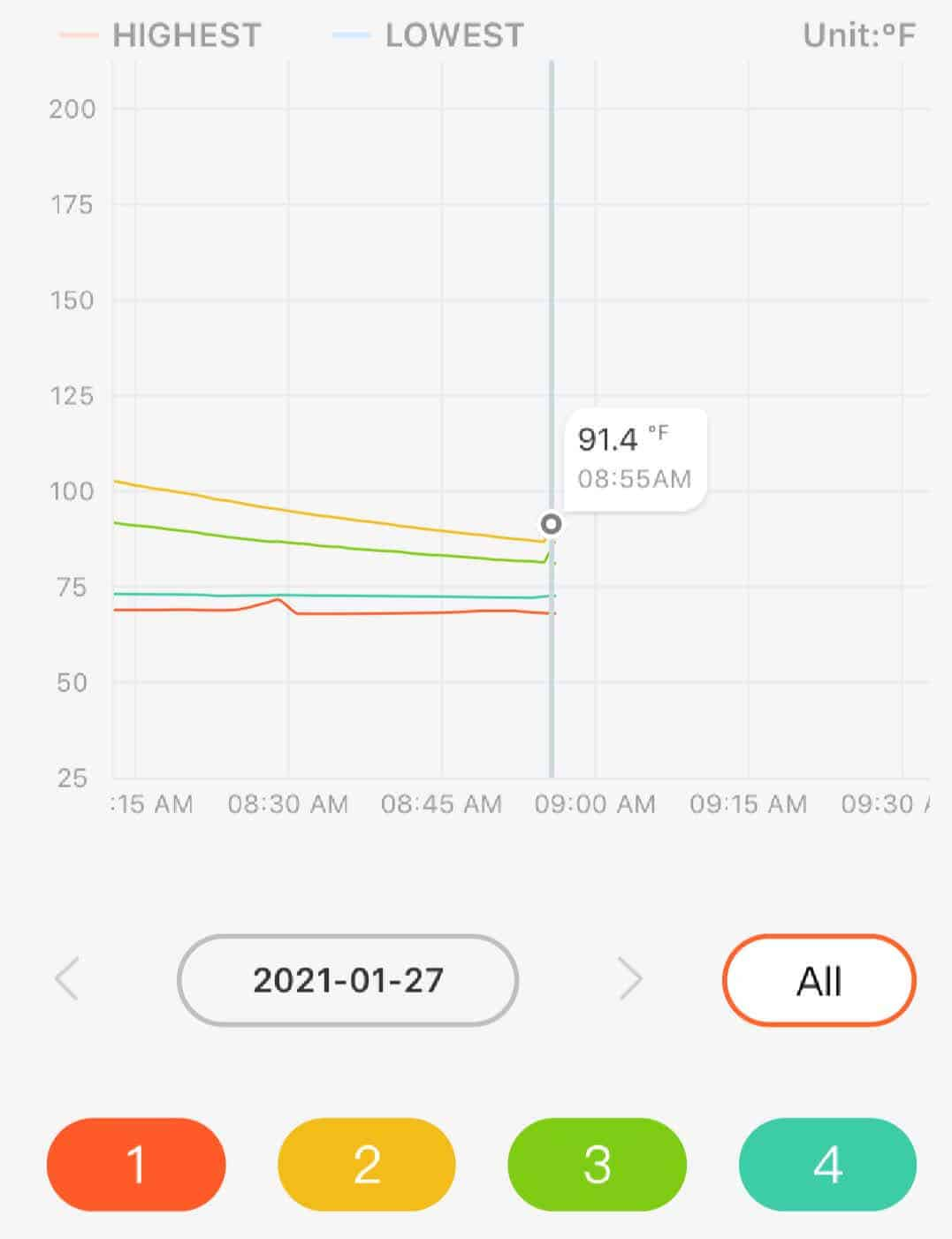 Time and temperature chart of the BBQGo Pro app showing the temperature of all four probes at once.