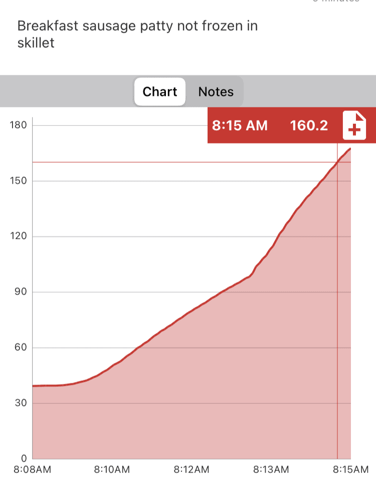 Time and temperature graph of a breakfast sausage patty cooking in a pan over medium heat.