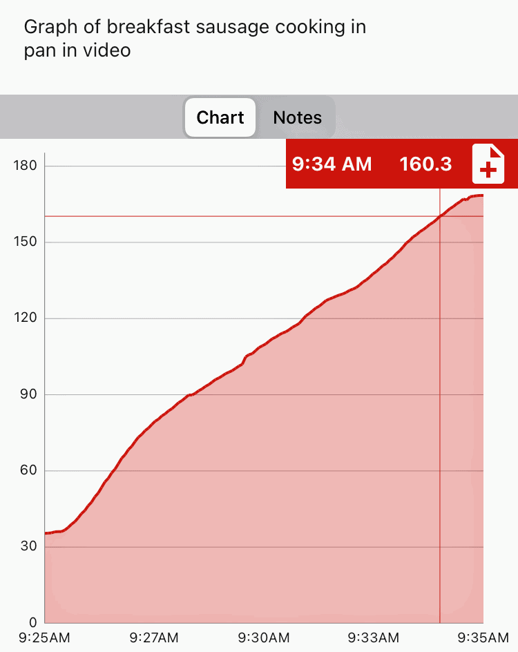 Time and temperature graph of a breakfast sausage reaching and internal temperature of 160 degrees Fahrenheit in a pan on the stove over medium heat.