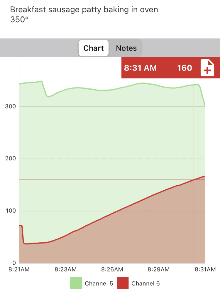 Time and temperature graph of a pork breakfast sausage patty cooking in a 350 degree oven