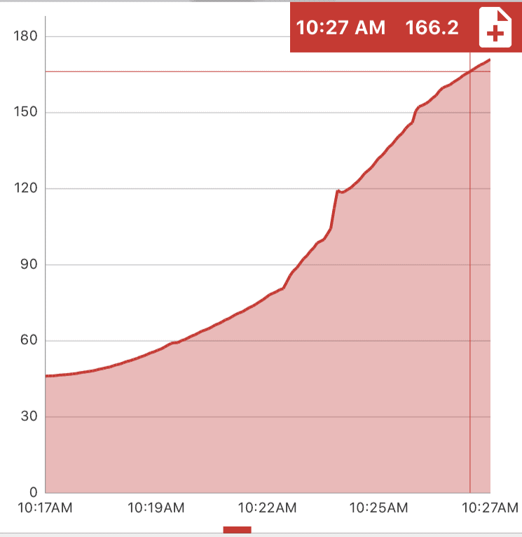 Time and temperature graph showing the internal temperature of a turkey sausage patty increasing from 43 degrees to 165 degrees Fahrenheit in ten minutes.