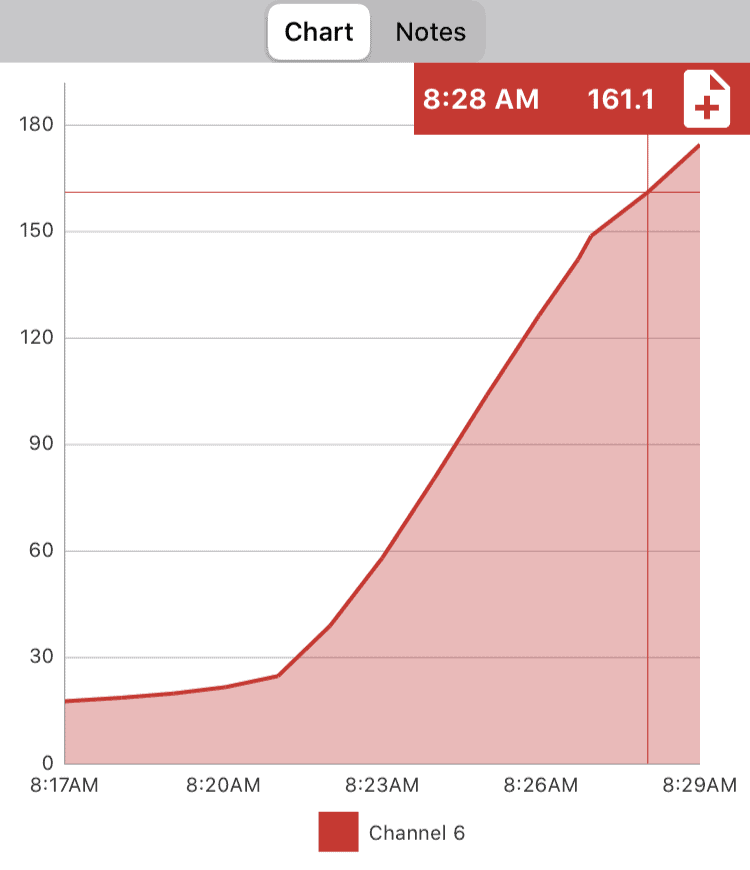 Time and temperature graph showing the internal temperature of a frozen turkey sausage patty reaching over 165 degrees Fahrenheit in just twelve minutes.