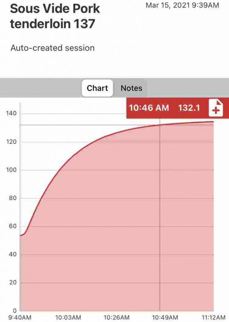 Time and temperature graph of a 1.5 pound pork tenderloin cooking in a 137 degree Fahrenheit sous vide water bath.