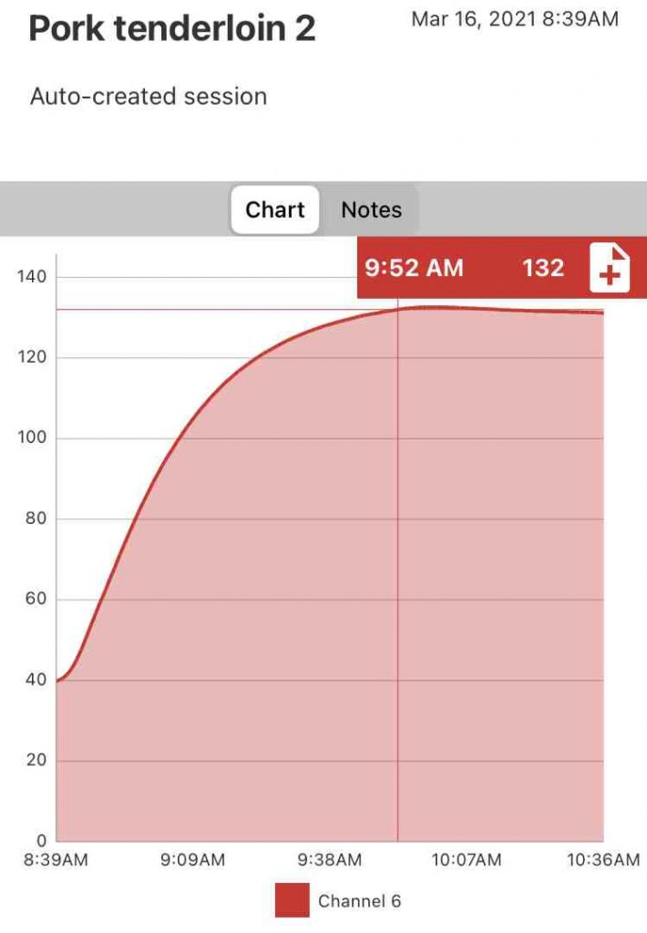 Time and temperature graph of a sous vide pork tenderloin reaching an internal temperature of 132 degrees Fahrenheit in one hour and 13 minutes
