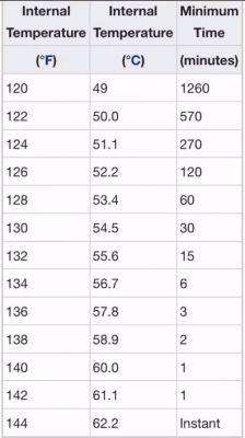 USDA pork temperature chart