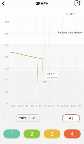 The time and temperature graph of the Inkbird Pro app allows you to monitor up to 4 temperature probes at the same time.